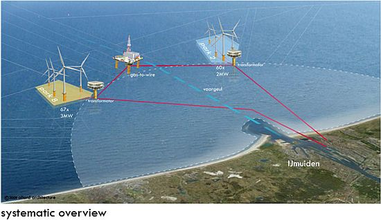 allard architecture wind turbine strategy 2