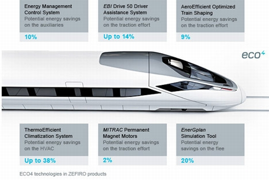 bombardier high speed train 2