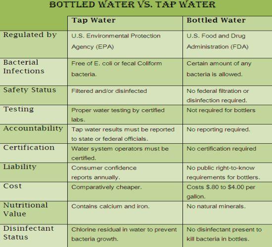 bottled water vs