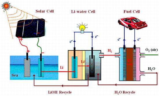 Рекорды и опыты открывают дорогу литиевым машинам будущего Схема электромобиля Водородный аккумулятор Водородные батареи Схемы э