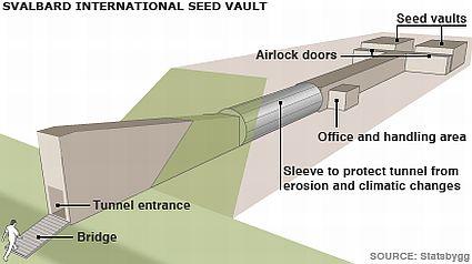 doomsday vault diagram 45