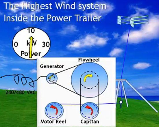 highest wind energy glider 2