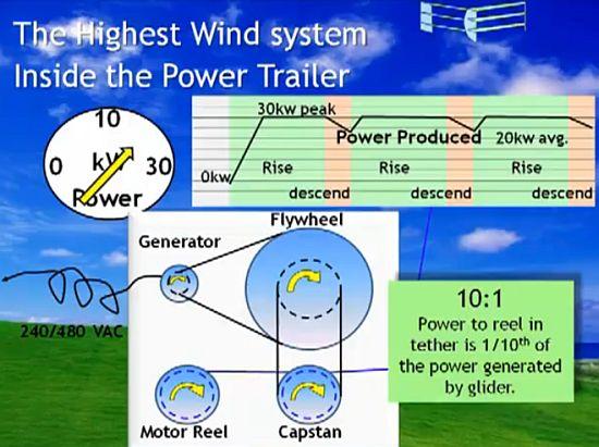highest wind energy glider 3