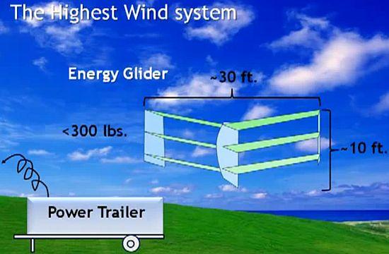 highest wind energy glider