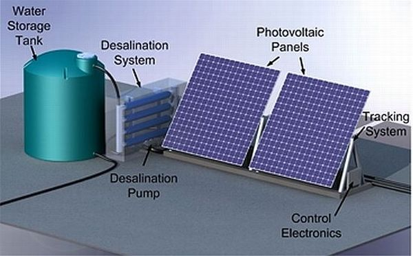 Five Solar Powered Water Desalination Systems Green
