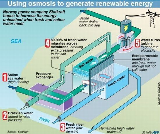 Norway Unveils Worlds First Prototype Of Osmotic Power