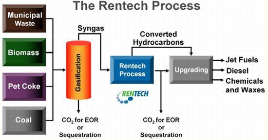 rentechprocess1